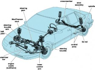 How do you know when it is time to change your shock absorbers